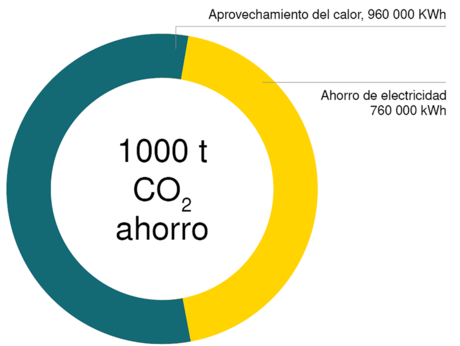 CO2 emissions saving